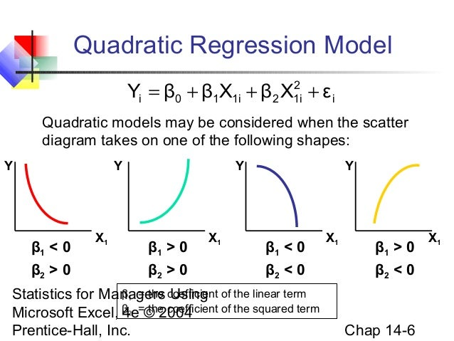 Chap14 multiple regression model building