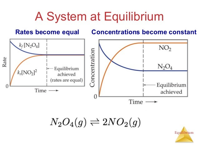 chemical equilibrium Many chemical reactions are reversible, and the forward and backward reactions can occur at the same time when the rate of the forward reaction is equal to the rate of the backward reaction, we call that a dynamic equilibrium we will learn how equilibrium can be described by the equilibrium constant k, and how different.