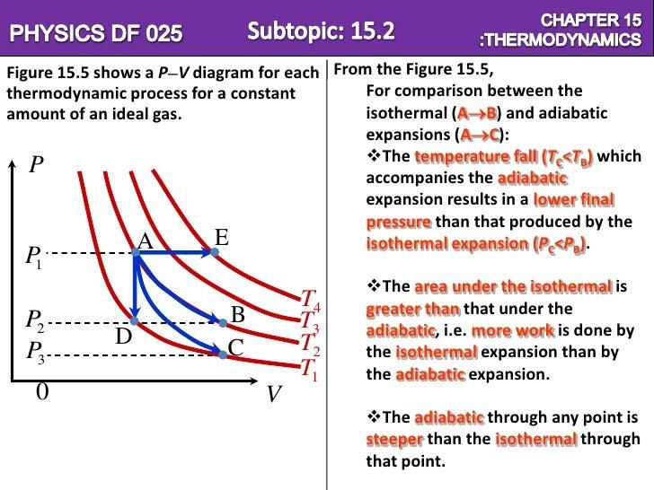 Chapter 15=Thermodynamics