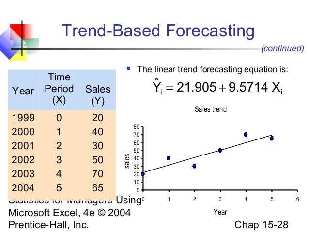 how to find a linear equation in forecasting