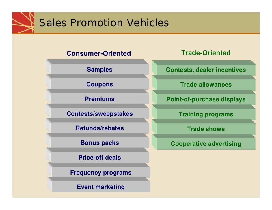 Consumer oriented promotion