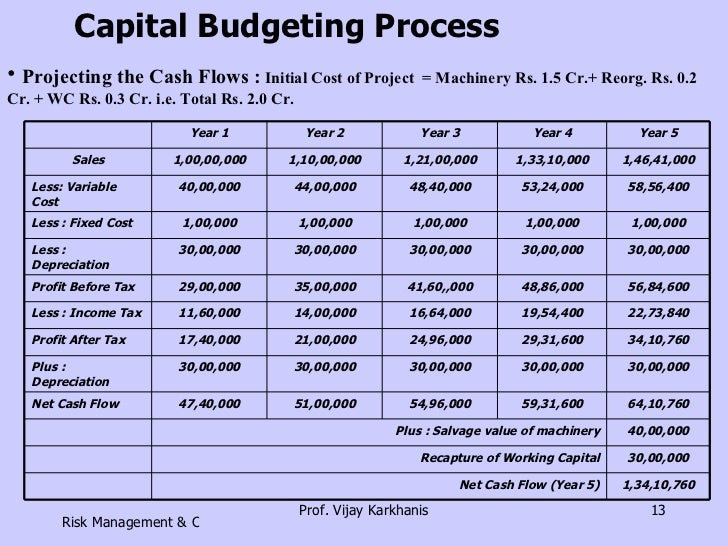 working capital management and capital budgeting Bafi 402: financial management i,  issues in capital budgeting  - effect of working capital on cash flows.
