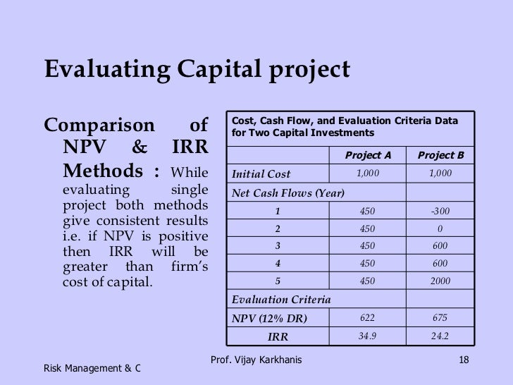 cost of capital capital budgeting and Capital budgeting techniques - the cost of capital is the minimum return rate required by the business to be earned in order to meet the expectations of its investors.