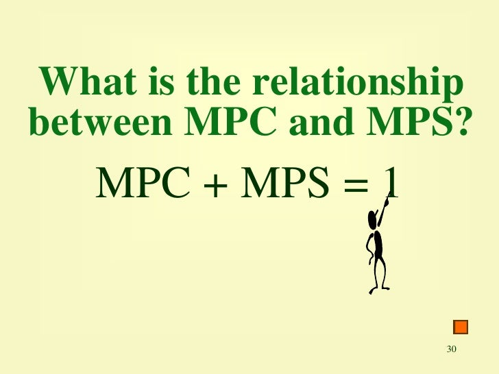 relationship between mps and multiplier formula