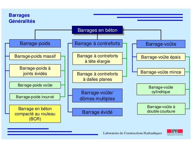 ÉC OLE POLY TEC HNIQUE FÉDÉRALE D E LAUSANNE Laboratoire de Constructions Hydrauliques Barrages Généralités Barrages en bé...