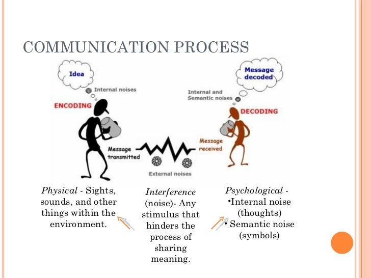 an analysis of the communication in relationships and the principles of the communication process Nonverbal communication in relationships  nonverbal communication is a rapidly flowing back-and-forth process that requires your full focus on the moment-to.