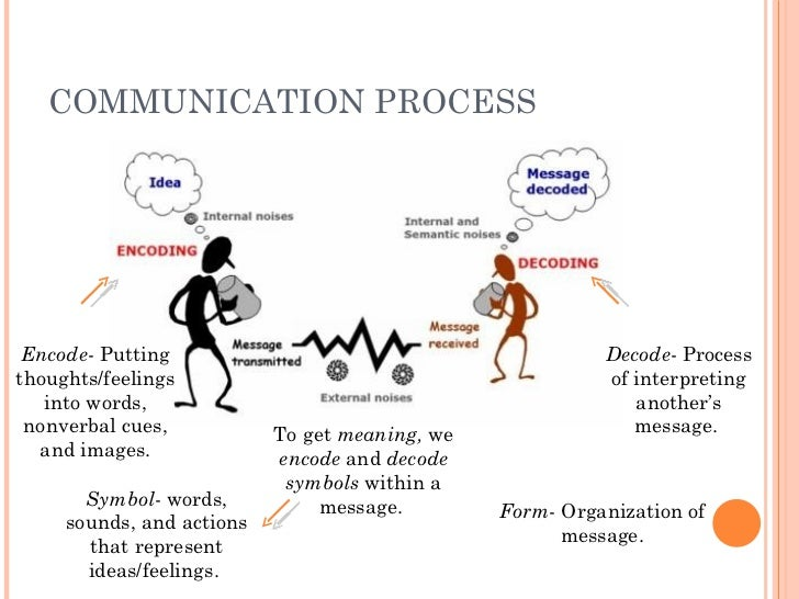 Chap1 Communication Process