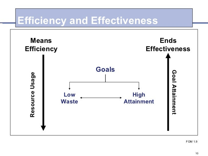 efficiency and effectiveness in management Effective vs efficient  efficiency is when you do the same things faster or with less waste  focusing on effectiveness can dramatically improve outcomes.