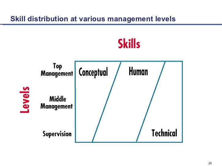differences between technical skills and human skills Communications skills are absolutely core, basic business skills in all forms of employment this means verbal, written and comprehension skills skills knowledge and abilities may include your ability to provide information effectively, make presentations, or even do sales work, communicating with.