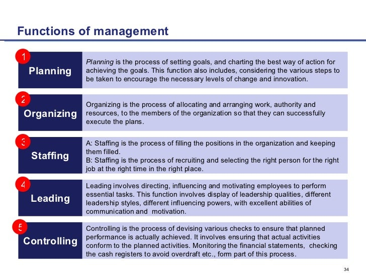 functions of management 5 essay A premier membership is required to view the full essay view full essay list and explain the four basic functions of management and provide an example of how a.