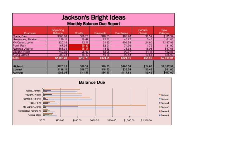 Jacksons Bright Ideas                                           Monthly Balance Due Report                             Beg...