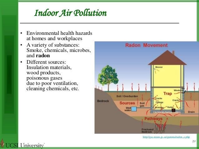 pollutant hazards National emission standards for hazardous air pollutants hazardous air pollutants are defined by the federal clean air act as pollutants that cause or may cause cancer or other serious health effects, such as reproductive effects or birth defects, or adverse environmental and ecological effects.