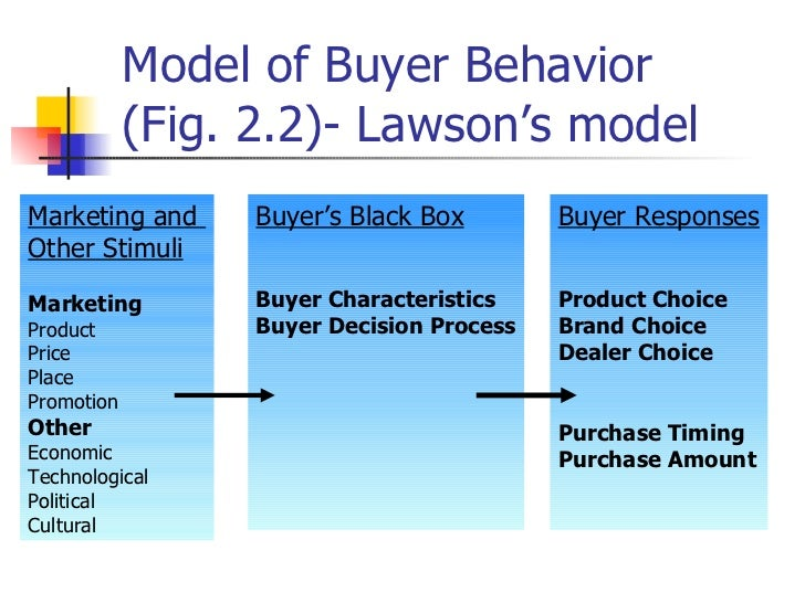 significant influence of product packaging to consumer buying behavior Pdf | the study was conducted to determine which elements of product  packaging are the most significant and how they impact consumer buying  behavior.