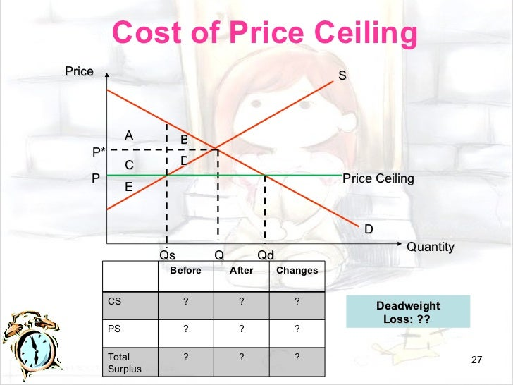 Cost Of Price Ceiling