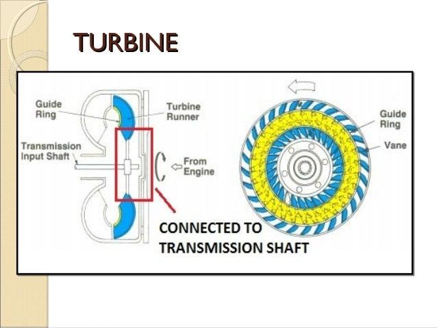 chap 3 auto transmission rh slideshare net Transmission Spool Valve Stator Shaft