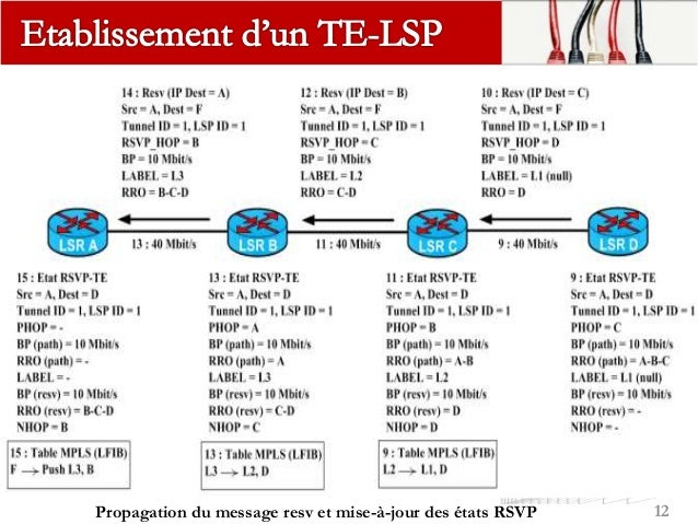 L'établissement d'un LSP avec RSVP-TE passe par deux phases: 1. Phase descendante le LSR de tête du LSP envoie un message ...