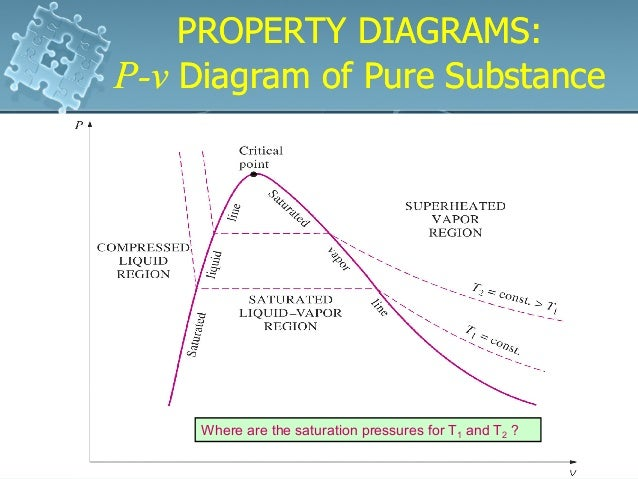 property diagrams of pure substances essay A pure substance is one whose intensive properties are the same in any purified sample of that same substance a mixture , in contrast, is composed of two or more substances, and it can exhibit a wide.