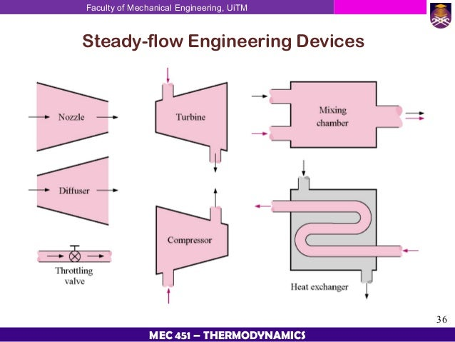thermodynamic steady flow process November 2, 2004 steady state thermodynamics  in nonequilibrium steady states we define all thermodynamic quantities  time-dependent markov process 75.