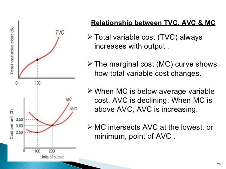 derive the relationship between marginal cost and average variable