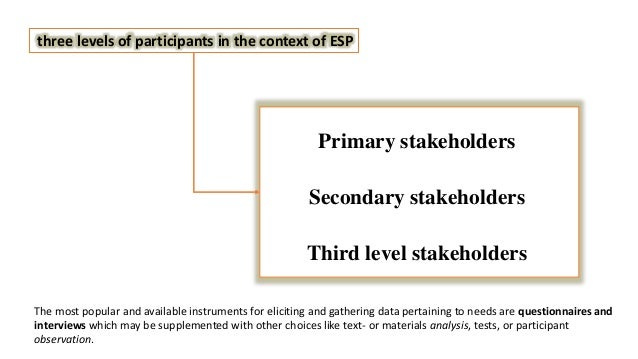 three levels of participants in the context of ESP Primary stakeholders Secondary stakeholders Third level stakeholders Th...