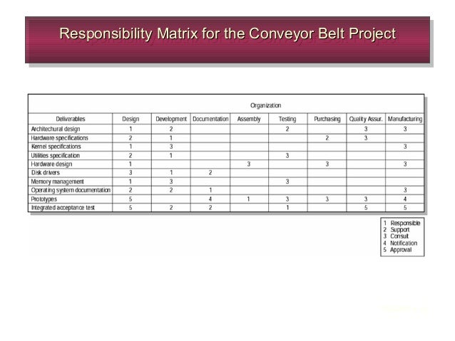 conveyor belt project part 4 Conveyor belt project part 3 4 and 5 assignment  1 answer to complete part 3b and part 4 of the conveyor belt projec as outlined on pages 637 and 638 complete part 5 .