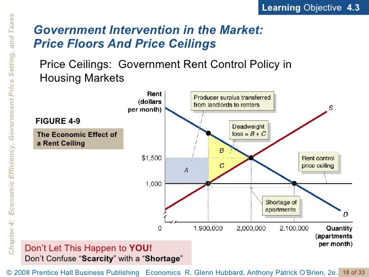 ... Connection; 18. Government Intervention In The Market: Price Floors And Price  Ceilings ...