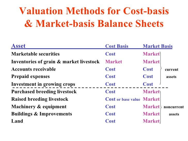 Valuation Methods for Cost-basis & Market-basis Balance Sheets <ul><li>Asset   Cost Basis Market Basis </li></ul><ul><li>M...