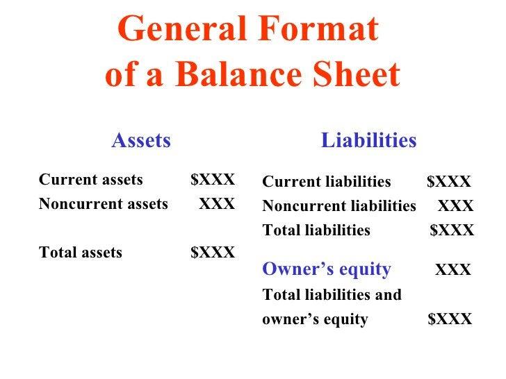 General Format  of a Balance Sheet <ul><li>Assets </li></ul><ul><li>Current assets  $XXX </li></ul><ul><li>Noncurrent asse...