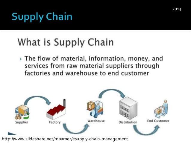Supply Chain Management, Customer Relationship Management