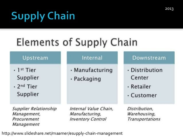 relationships in supply chain management essay We will write a custom essay sample on supply supply chain management and others are new to the cafe and you are just starting to build a working relationship.