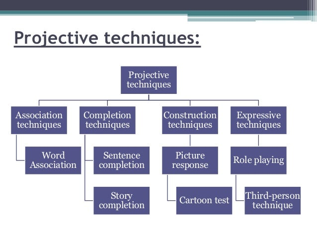 Use of projective techniques in qualitative reserach