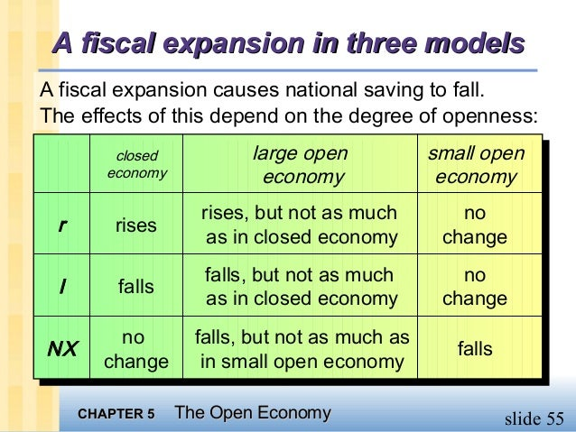 difference between open and closed economy Closed economy – definition and meaning a closed economy is a country that does not import or export a closed economy sees itself as self-sufficient and claims it does not want to trade internationally.