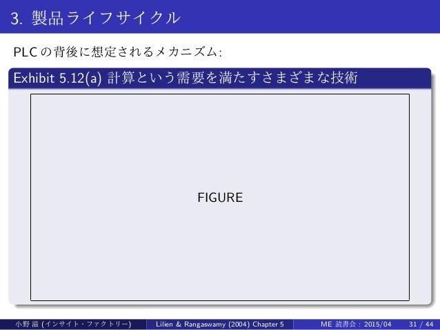 3. 製品ライフサイクル PLC の背後に想定されるメカニズム: . Exhibit 5.12(a) 計算という需要を満たすさまざまな技術 .. ...... FIGURE 小野 滋 (インサイト・ファクトリー) Lilien & Rangas...