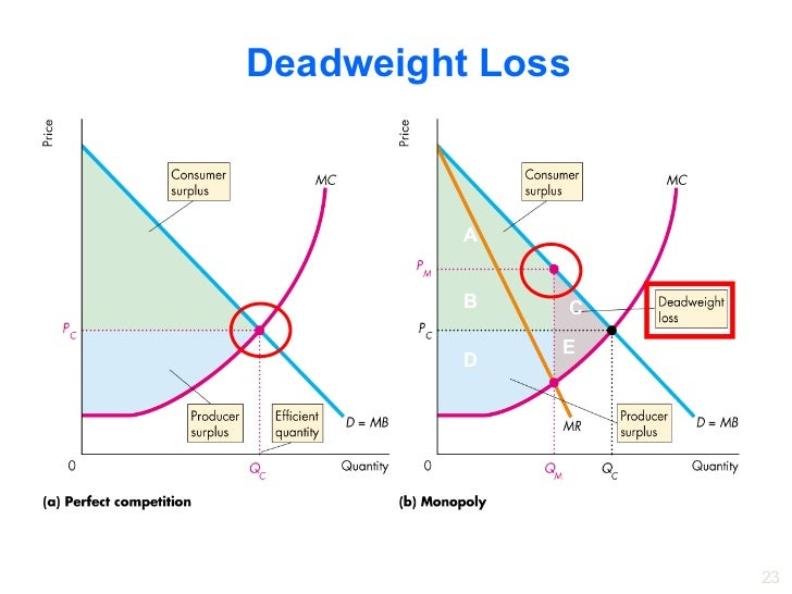 producer surplus consumer surplus dead weight loss in a monopoly