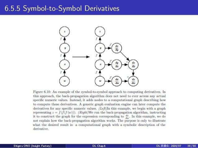 6.5.5 Symbol-to-Symbol Derivatives Shigeru ONO (Insight Factory) DL Chap.6 DL 読書会: 2020/07 39 / 50