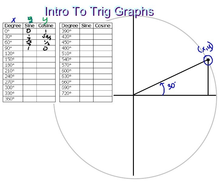 Intro To Trig Graphs Intro To Trig Graphs