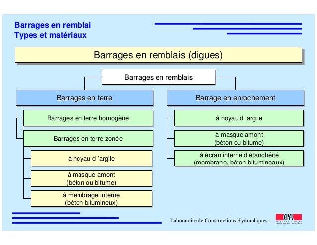 ÉC OLE POLY TEC HNIQUE FÉDÉRALE D E LAUSANNE Laboratoire de Constructions Hydrauliques Barrages en remblai Types et matéri...