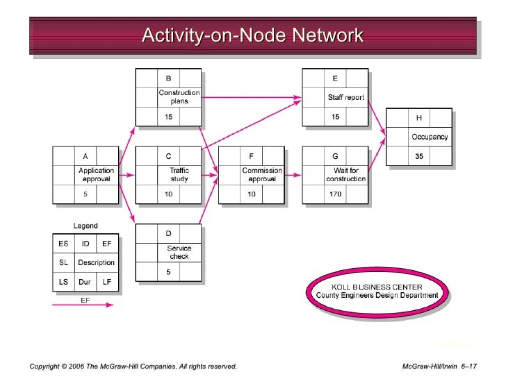 Activity on node network diagram ppt introduction to electrical chap 6 developing a project plan rh slideshare net project management network diagram examples activity on node software ccuart Images