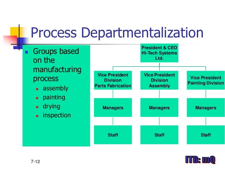 Chap 6 Organizing The Business Enterprise