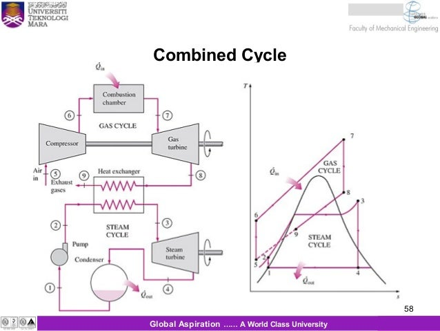 Combined cycle power plant ts diagram wiring diagrams schematics combined cycle power plant ts diagram wiring diagram combustion turbine diagram natural gas cycle combined cycle swarovskicordoba Choice Image