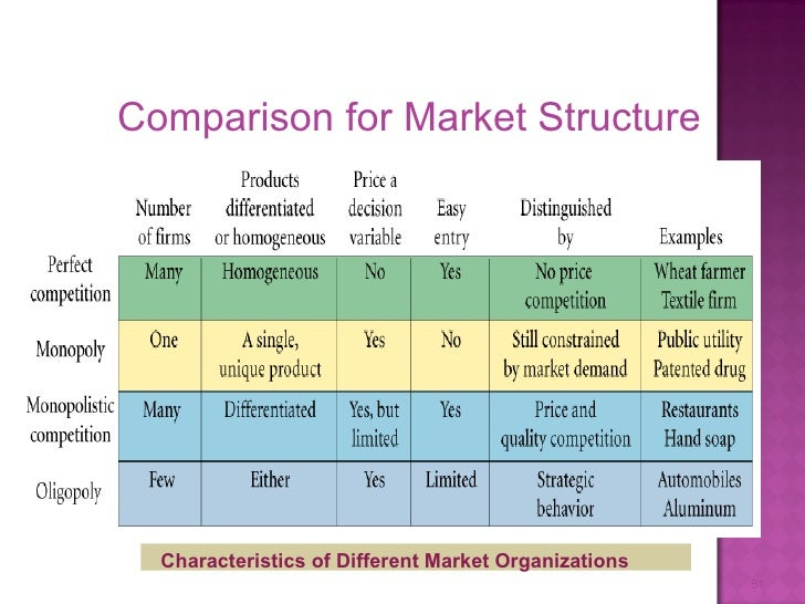 4 types of market structure and examples