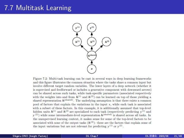 7.7 Multitask Learning Shigeru ONO (Insight Factory) DL Chap.7 DL 読書会: 2020/08 21 / 40
