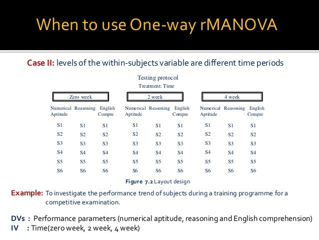 One-way Repeated Measures MANOVA with SPSS