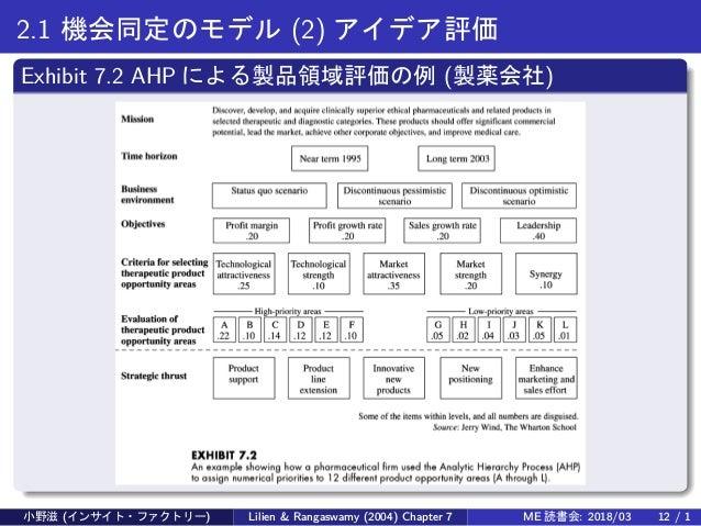 2.1 機会同定のモデル (2) アイデア評価 Exhibit 7.2 AHP による製品領域評価の例 (製薬会社) 小野滋 (インサイト・ファクトリー) Lilien & Rangaswamy (2004) Chapter 7 ME 読書会:...