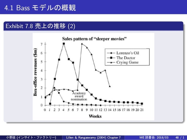 4.1 Bass モデルの概観 Exhibit 7.8 売上の推移 (2) 小野滋 (インサイト・ファクトリー) Lilien & Rangaswamy (2004) Chapter 7 ME 読書会: 2018/03 48 / 1