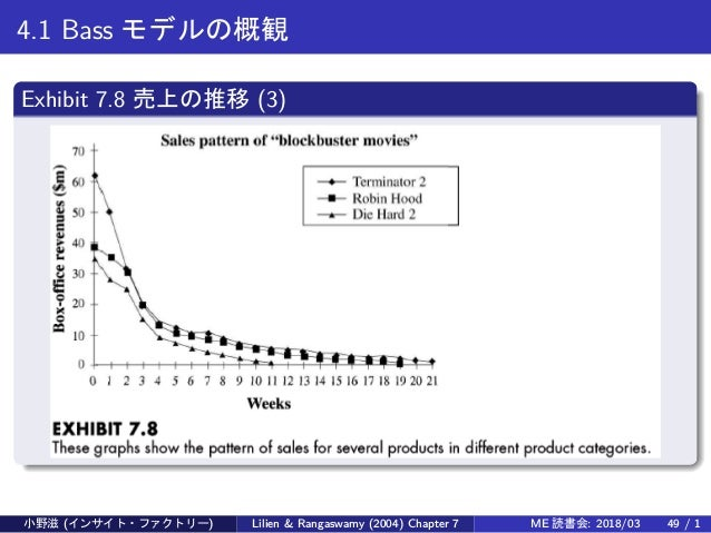 4.1 Bass モデルの概観 Exhibit 7.8 売上の推移 (3) 小野滋 (インサイト・ファクトリー) Lilien & Rangaswamy (2004) Chapter 7 ME 読書会: 2018/03 49 / 1