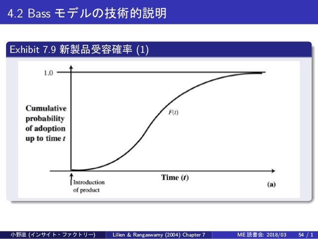 4.2 Bass モデルの技術的説明 Exhibit 7.9 新製品受容確率 (1) 小野滋 (インサイト・ファクトリー) Lilien & Rangaswamy (2004) Chapter 7 ME 読書会: 2018/03 54 / 1