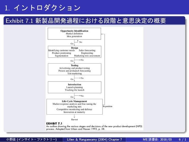 1. イントロダクション Exhibit 7.1 新製品開発過程における段階と意思決定の概要 小野滋 (インサイト・ファクトリー) Lilien & Rangaswamy (2004) Chapter 7 ME 読書会: 2018/03 6 /...