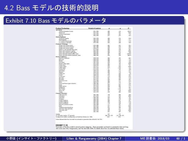 4.2 Bass モデルの技術的説明 Exhibit 7.10 Bass モデルのパラメータ 小野滋 (インサイト・ファクトリー) Lilien & Rangaswamy (2004) Chapter 7 ME 読書会: 2018/03 60 ...