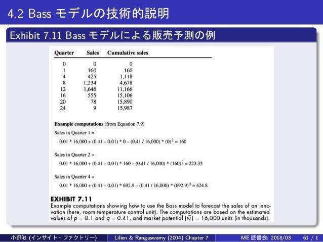 4.2 Bass モデルの技術的説明 Exhibit 7.11 Bass モデルによる販売予測の例 小野滋 (インサイト・ファクトリー) Lilien & Rangaswamy (2004) Chapter 7 ME 読書会: 2018/03 ...